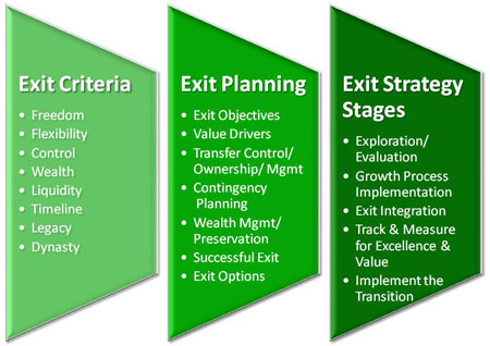 Exit-planning-stages